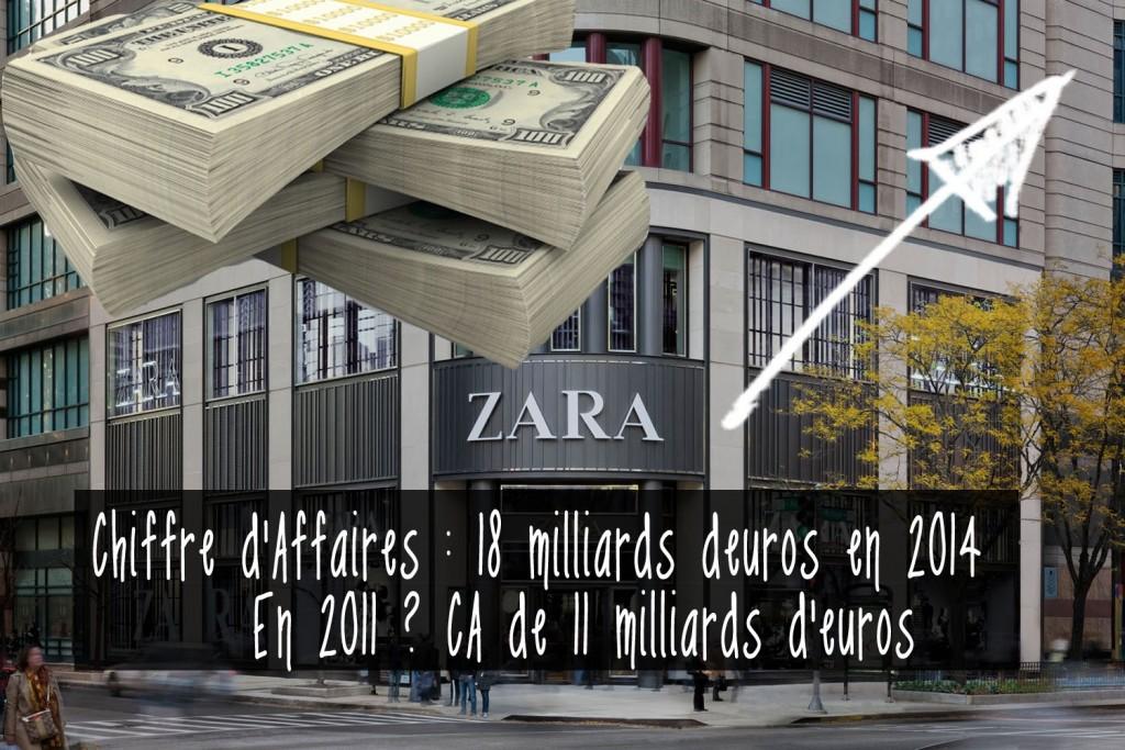 zara-Chiffre-daffaires
